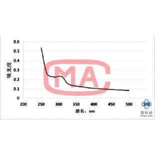 烟草农药残留(二硫代氨基甲酸酯)测定