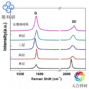 激光共聚焦拉曼光谱分析