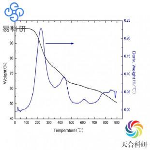 热重分析(TGA)