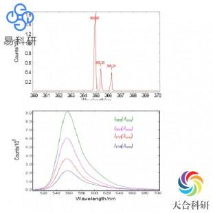 稳态瞬态荧光光谱分析(FLS-980)