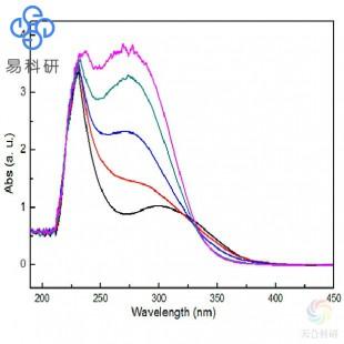 紫外光谱分析(UV)