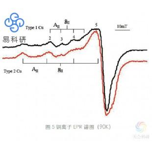 自旋顺磁共振测试(EPR)
